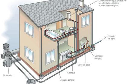 Fontaneria y saneamiento de una vivienda