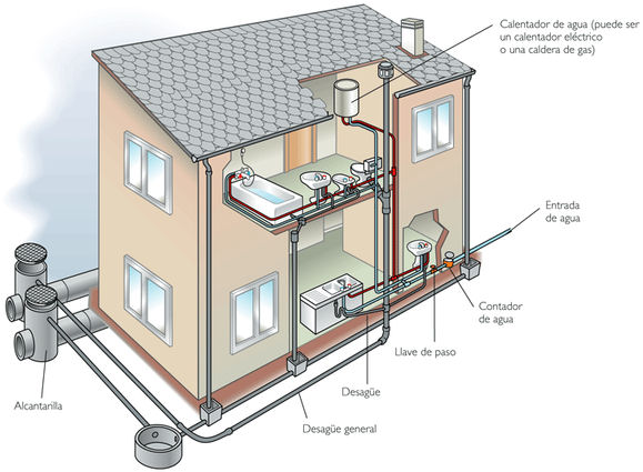 Fontaner a y saneamiento de una vivienda - Poner linea telefonica en casa ...